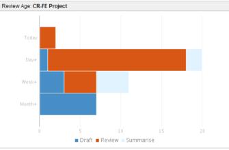 Добавление гаджета «Диаграммы с накоплением» (Crucible Charts) на панель управления